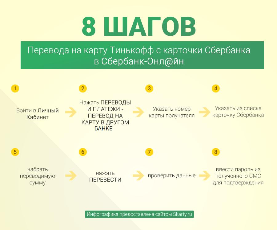 Как переводить деньги на карту Сбербанка «Мир» с карты Тинькофф и обратно